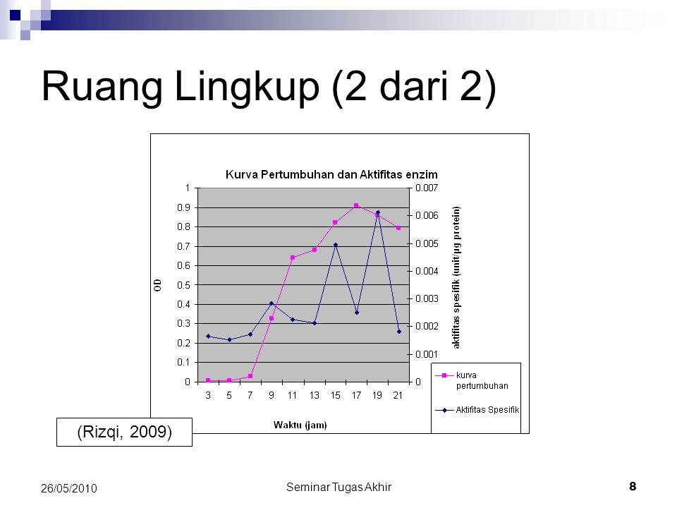 Seminar Tugas Akhir 8 26/05/2010 Ruang Lingkup (2 dari 2) (Rizqi, 2009)