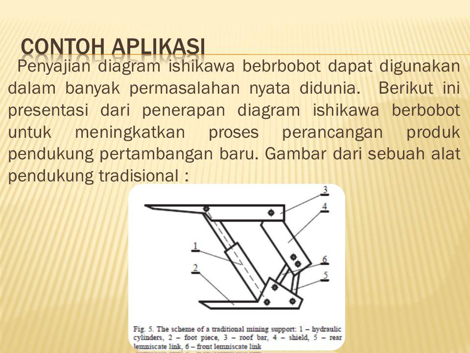 Penyajian diagram ishikawa bebrbobot dapat digunakan dalam banyak permasalahan nyata didunia. Berikut ini presentasi dari penerapan diagram ishikawa b