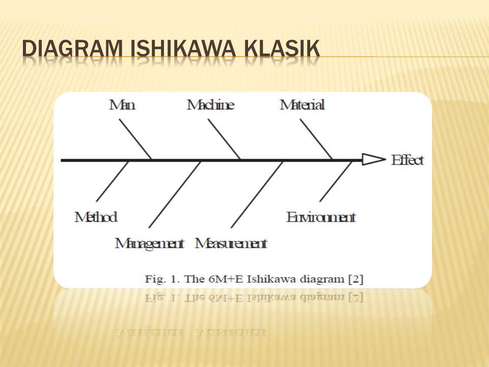 Model diagram Ishikawa klasik tidaklah lengkap karena tidak adanya informasi kuantitatif yang didapat dari diagram ini.