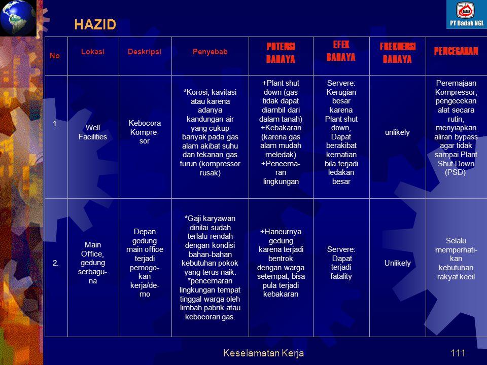 Keselamatan Kerja110 HAZID Lokasi yang dibahas pada HAZID 1. Well Facilities 2. Main Office, gedung serba guna 3. Plant keseluruhan 4. LNG/LPG Tank St