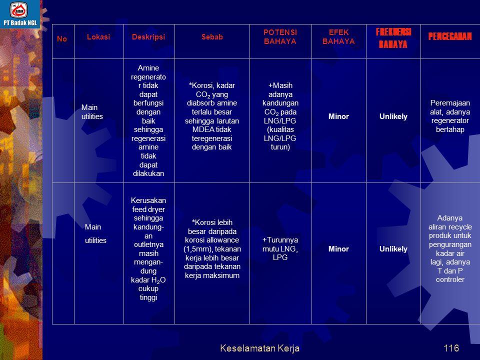 Keselamatan Kerja115 LokasiDeskripsiCause POTENSI BAHAYA EFEK BAHAYA FREKUENSI BAHAYA PENCEGAHAN 6.