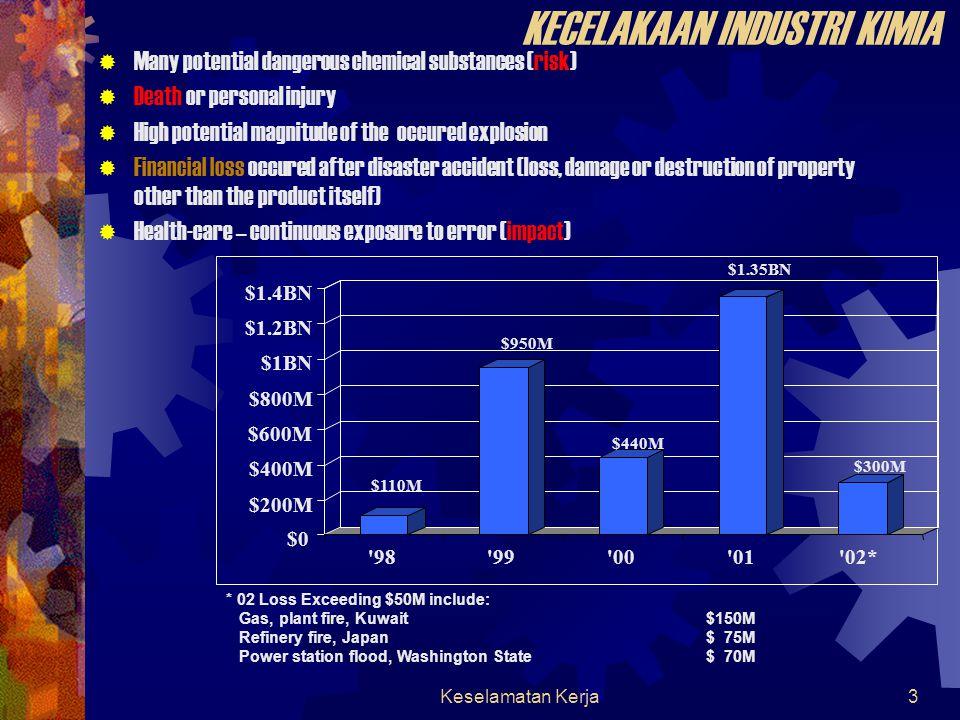 Keselamatan Kerja53 Emergency plan  A series of procedures for handling sudden unexpected situations.