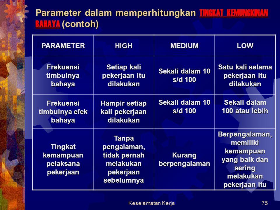 Keselamatan Kerja74 RESIKO  RESIKO ADALAH KOMBINASI DARI EFEK BAHAYA DAN TINGKAT KEMUNGKINANNYA Resiko = Efek Bahaya x Tingkat Kemungkinan Bahaya  Efek bahaya bersifat tetap terdiri atas H IGH, M EDIUM dan L OW  Tingkat kemungkinan bahaya terdiri atas H IGH, M EDIUM dan L OW