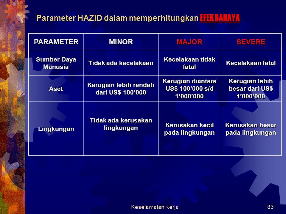 Keselamatan Kerja82 HAZID  Identifikasi bahaya (Hazard Indentification), analisa pencegahan terjadinya bahaya pada instalasi industri/pabrik yang DIL