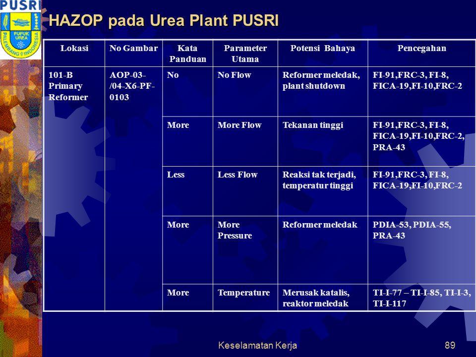 Keselamatan Kerja88 101-B 101-B Primary Reformer PUSRI Urea Plant Ammonia Unit
