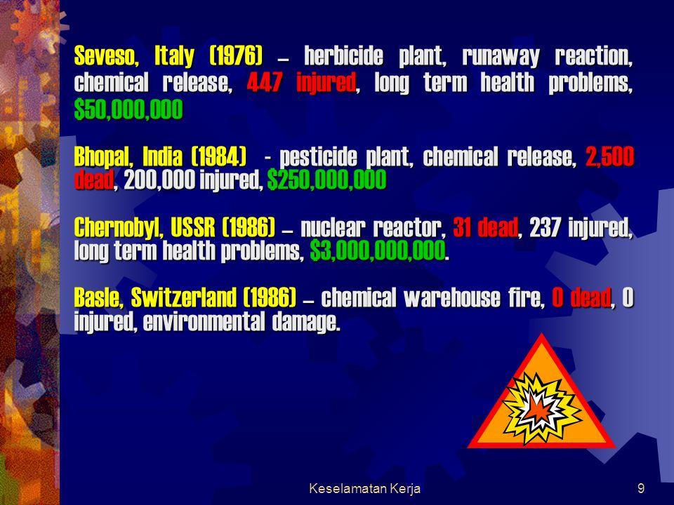 Keselamatan Kerja9 Seveso, Italy (1976) – herbicide plant, runaway reaction, chemical release, 447 injured, long term health problems, $50,000,000 Bhopal, India (1984) - pesticide plant, chemical release, 2,500 dead, 200,000 injured, $250,000,000 Chernobyl, USSR (1986) – nuclear reactor, 31 dead, 237 injured, long term health problems, $3,000,000,000.