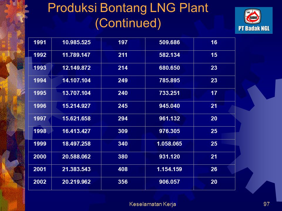 Keselamatan Kerja96 Produksi Bontang LNG Plant Tahun Produksi LNG (tons) Pengapalan LNG Produksi LPG (tons) Pengapalan LPG 1977713.72912 19783.332.04358 19793.257.28257 19804.155.30272 19814.076.65671 19824.263.88874 19834.476.95278 19847.298.748125 19857.399.474129 19867.067.191126 19876.966.899123 19888.063.05414552.7441 19898.064.536147385.08011 19909.799.297178465.26313 - - - -- -- -- -- -- - - -- - - - - -
