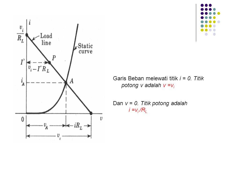 Garis Beban melewati titik i = 0. Titik potong v adalah v =v i Dan v = 0. Titik potong adalah i =v i /R L