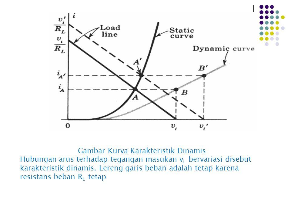 Gambar Kurva Karakteristik Dinamis Hubungan arus terhadap tegangan masukan v i bervariasi disebut karakteristik dinamis. Lereng garis beban adalah tet