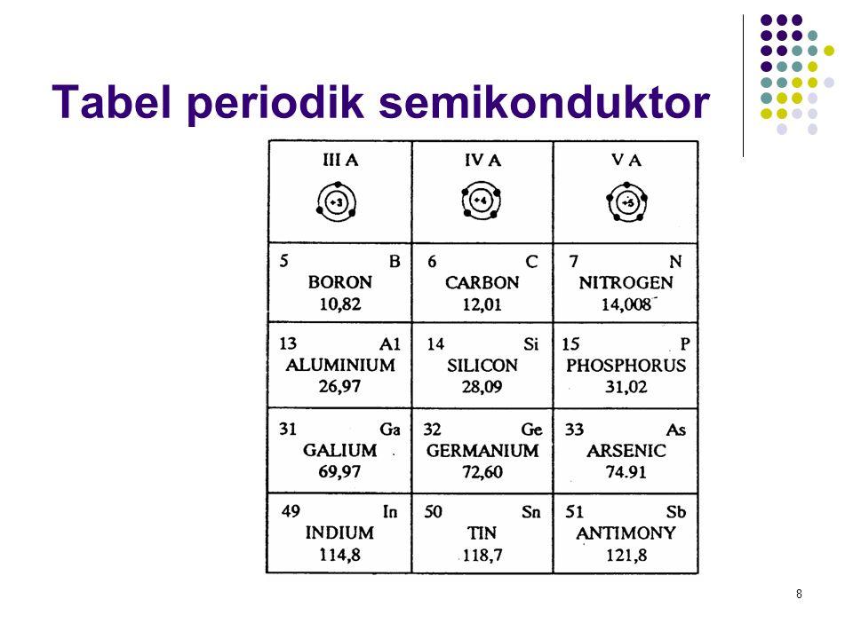 Tabel periodik semikonduktor 8