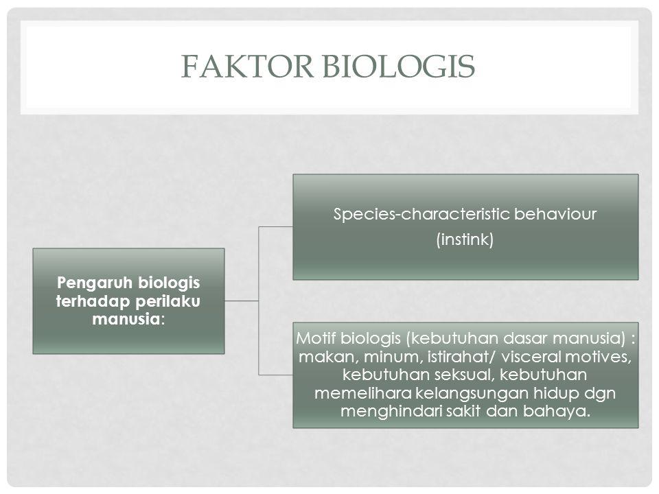 FAKTOR BIOLOGIS Pengaruh biologis terhadap perilaku manusia : Species-characteristic behaviour (instink) Motif biologis (kebutuhan dasar manusia) : ma