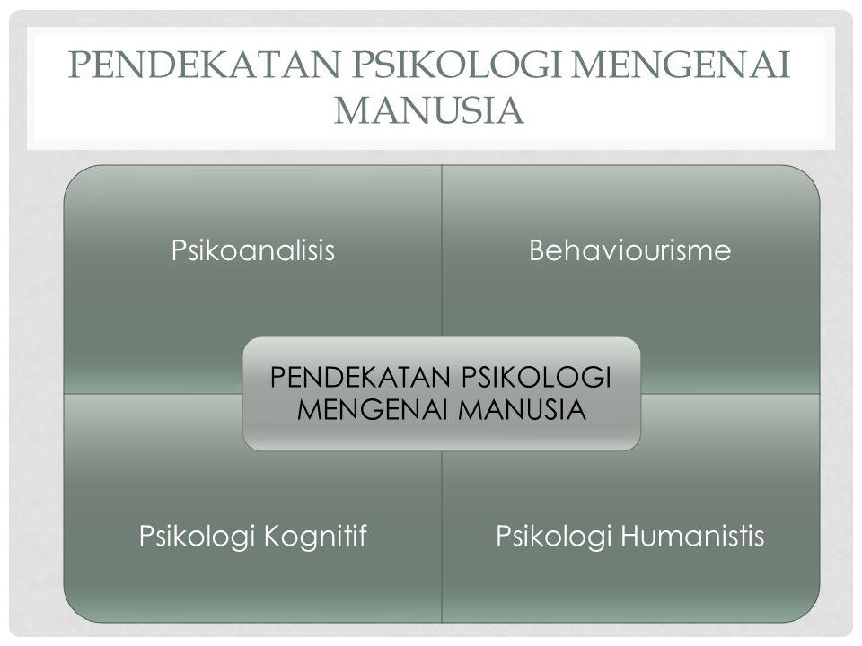PENDEKATAN PSIKOLOGI MENGENAI MANUSIA PsikoanalisisBehaviourisme Psikologi KognitifPsikologi Humanistis PENDEKATAN PSIKOLOGI MENGENAI MANUSIA