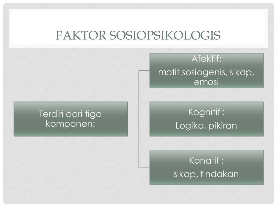 FAKTOR SOSIOPSIKOLOGIS Terdiri dari tiga komponen: Afektif: motif sosiogenis, sikap, emosi Kognitif : Logika, pikiran Konatif : sikap, tindakan