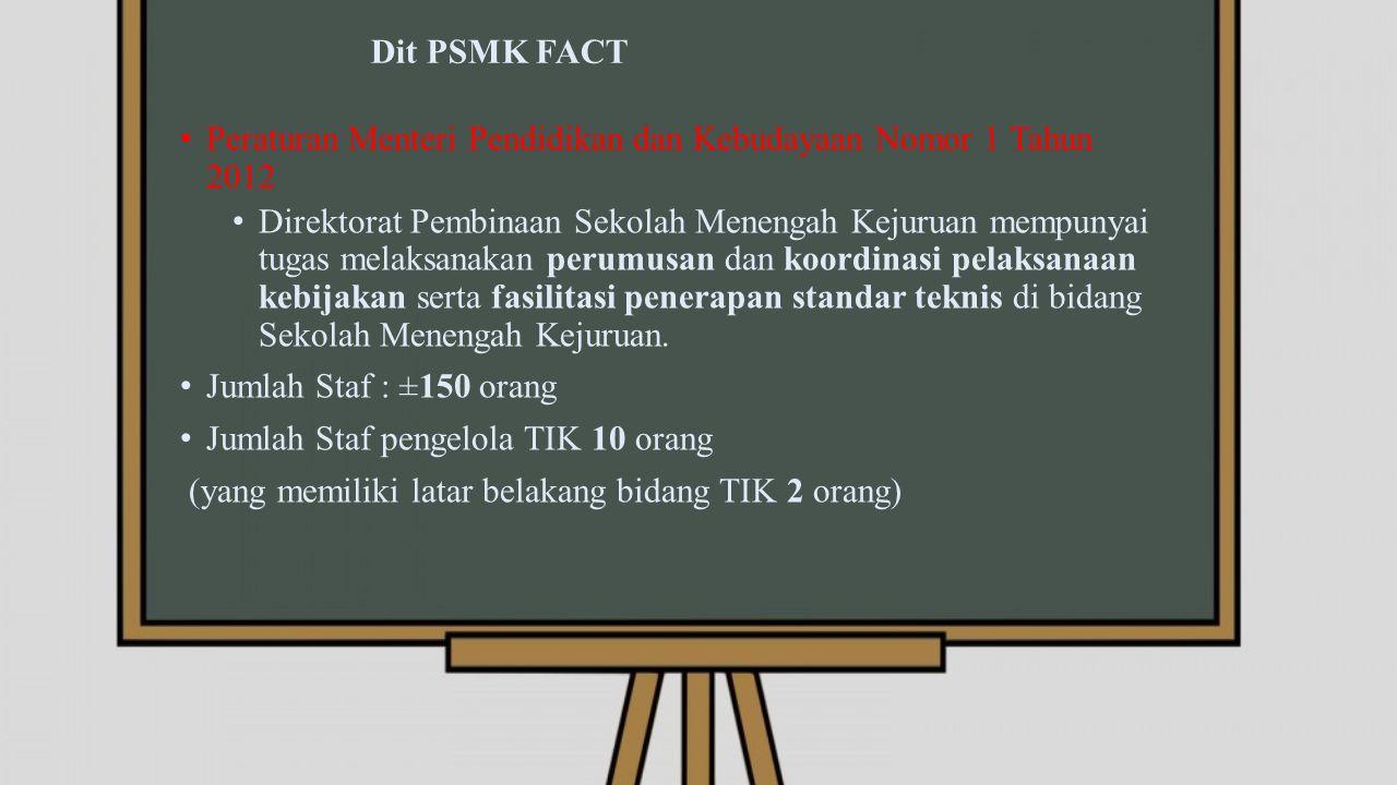 Dit PSMK FACT Peraturan Menteri Pendidikan dan Kebudayaan Nomor 1 Tahun 2012 Direktorat Pembinaan Sekolah Menengah Kejuruan mempunyai tugas melaksanakan perumusan dan koordinasi pelaksanaan kebijakan serta fasilitasi penerapan standar teknis di bidang Sekolah Menengah Kejuruan.
