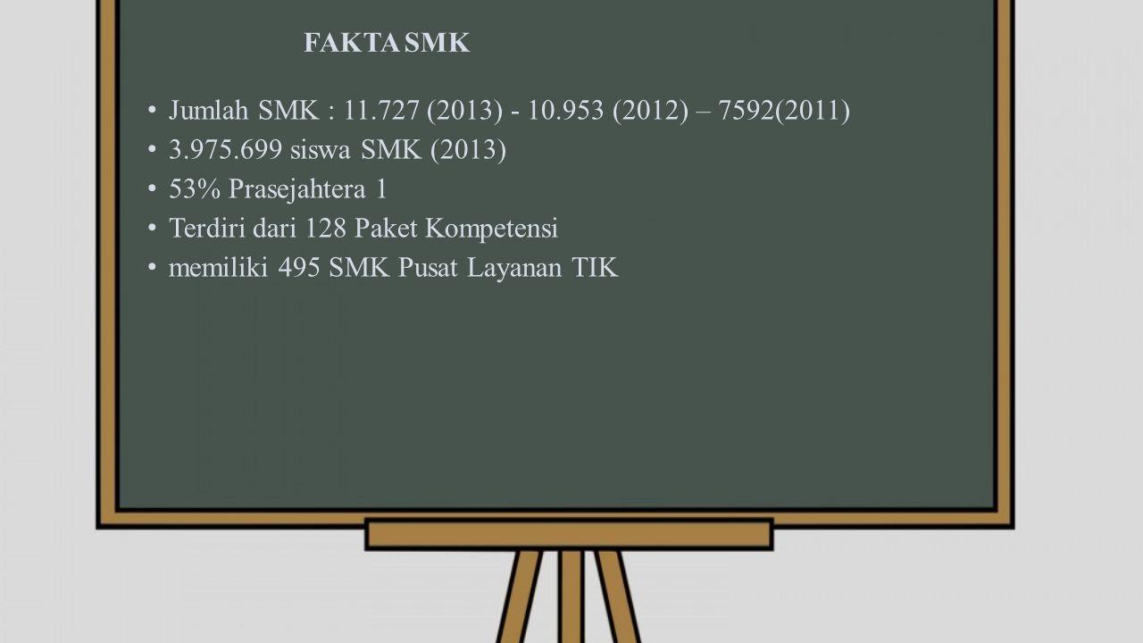 FAKTA SMK Jumlah SMK : 11.727 (2013) - 10.953 (2012) – 7592(2011) 3.975.699 siswa SMK (2013) 53% Prasejahtera 1 Terdiri dari 128 Paket Kompetensi memiliki 495 SMK Pusat Layanan TIK