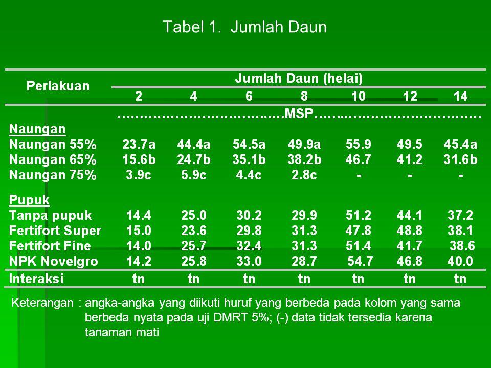 Keterangan : angka-angka yang diikuti huruf yang berbeda pada kolom yang sama berbeda nyata pada uji DMRT 5%; (-) data tidak tersedia karena tanaman m