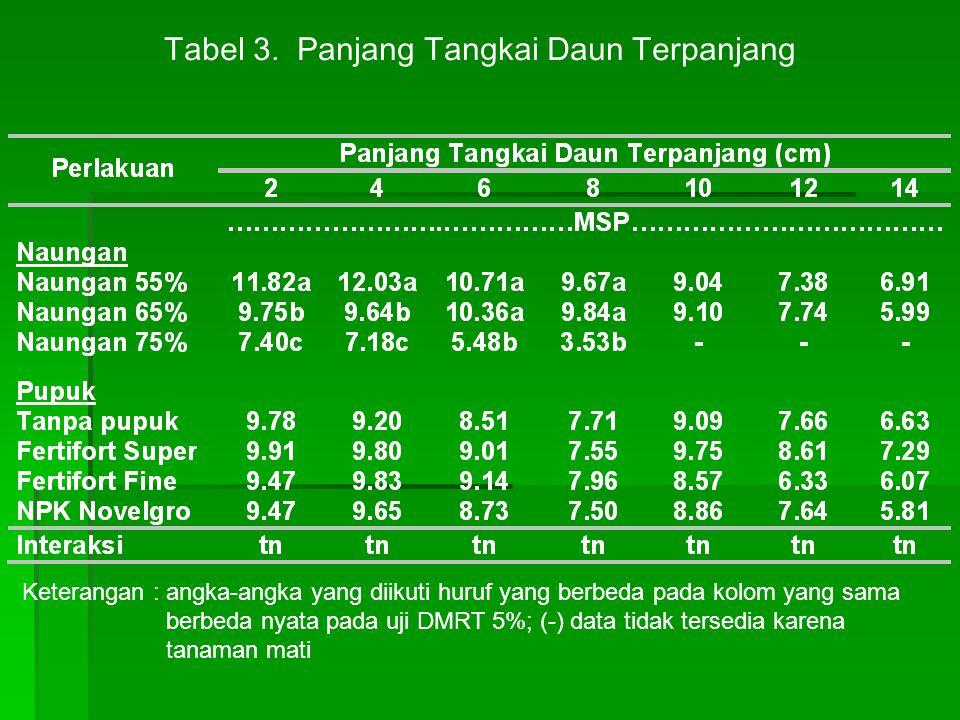 Tabel 3. Panjang Tangkai Daun Terpanjang Keterangan : angka-angka yang diikuti huruf yang berbeda pada kolom yang sama berbeda nyata pada uji DMRT 5%;