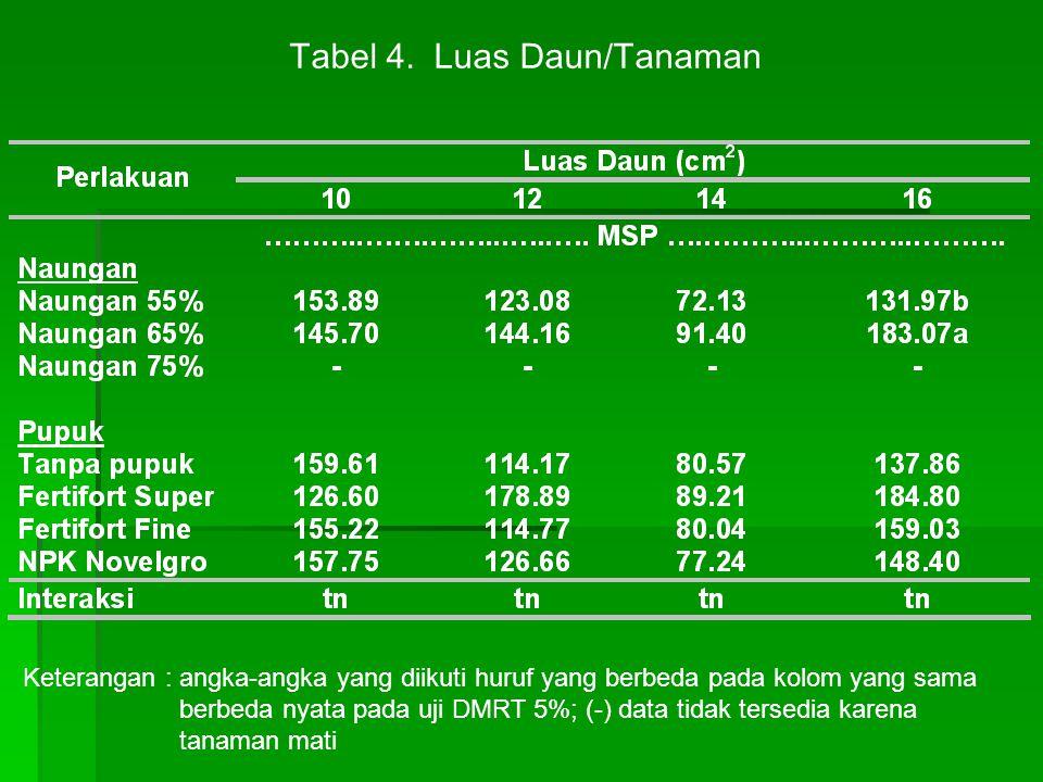 Tabel 4. Luas Daun/Tanaman Keterangan : angka-angka yang diikuti huruf yang berbeda pada kolom yang sama berbeda nyata pada uji DMRT 5%; (-) data tida