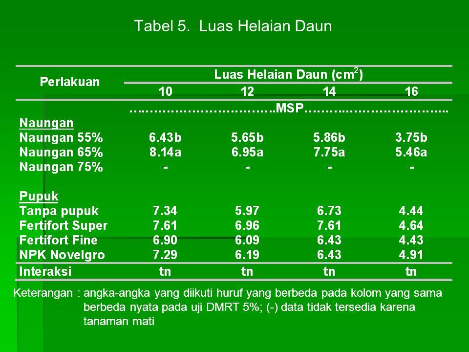 Tabel 5. Luas Helaian Daun Keterangan : angka-angka yang diikuti huruf yang berbeda pada kolom yang sama berbeda nyata pada uji DMRT 5%; (-) data tida