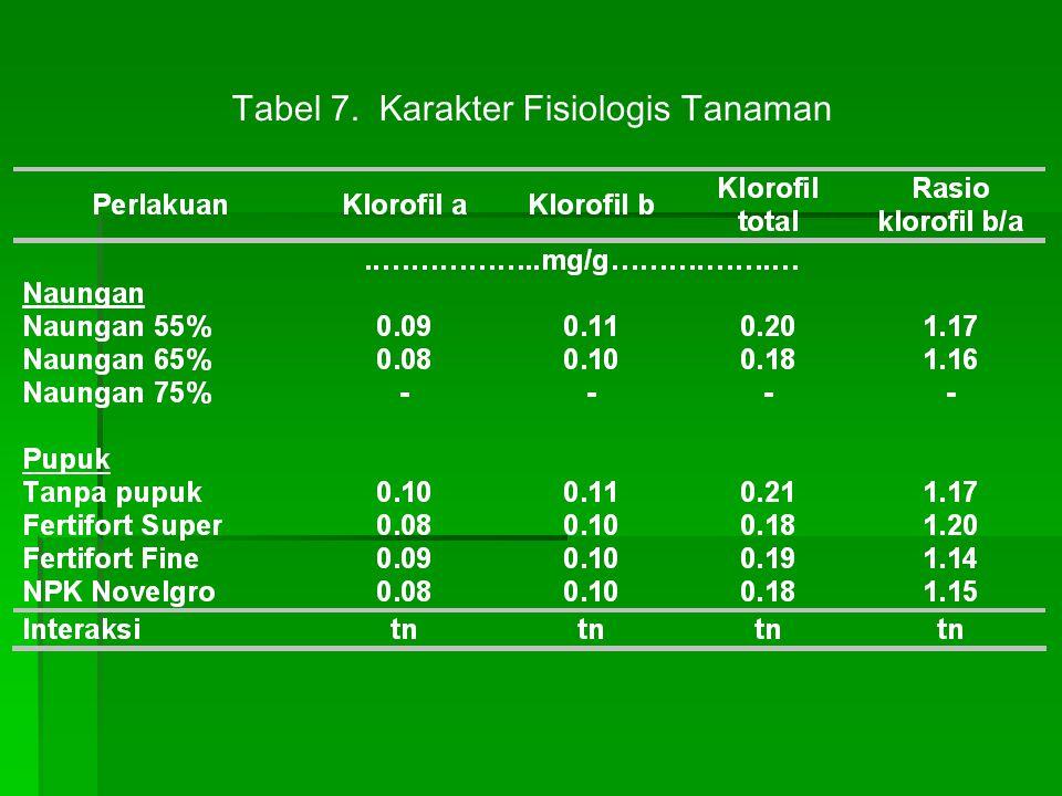 Tabel 7. Karakter Fisiologis Tanaman