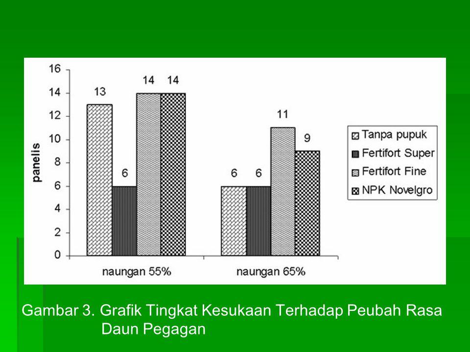 Gambar 3. Grafik Tingkat Kesukaan Terhadap Peubah Rasa Daun Pegagan