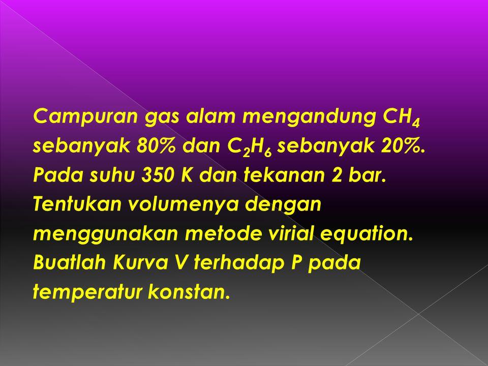 Campuran gas alam mengandung CH 4 sebanyak 80% dan C 2 H 6 sebanyak 20%.