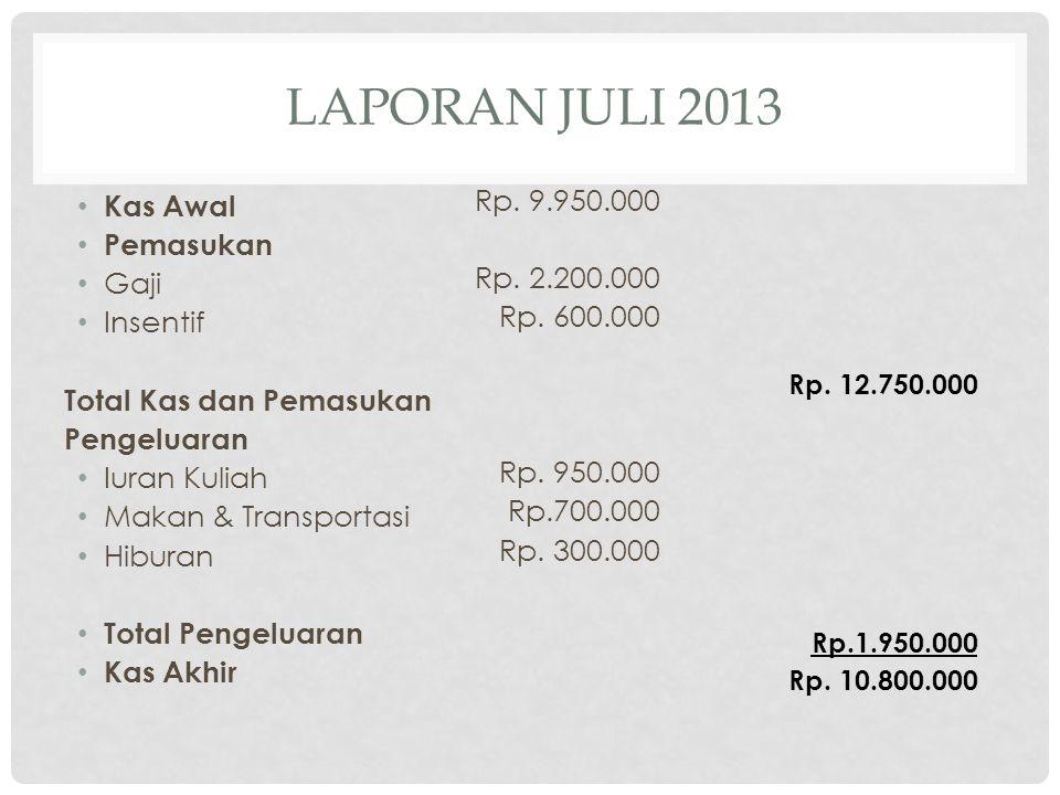 LAPORAN JULI 2013 Kas Awal Pemasukan Gaji Insentif Total Kas dan Pemasukan Pengeluaran Iuran Kuliah Makan & Transportasi Hiburan Total Pengeluaran Kas Akhir Rp.