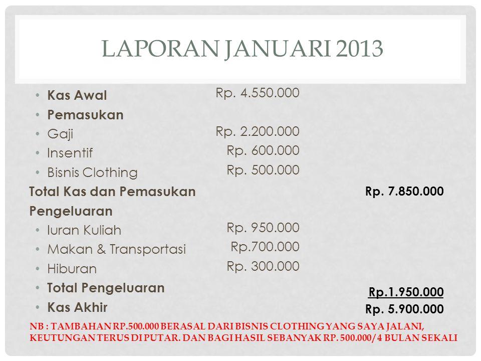 LAPORAN JANUARI 2013 Kas Awal Pemasukan Gaji Insentif Bisnis Clothing Total Kas dan Pemasukan Pengeluaran Iuran Kuliah Makan & Transportasi Hiburan Total Pengeluaran Kas Akhir Rp.