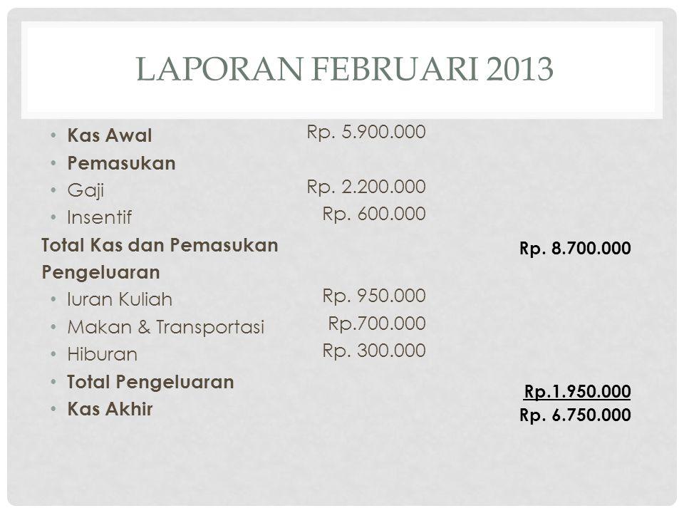 LAPORAN FEBRUARI 2013 Kas Awal Pemasukan Gaji Insentif Total Kas dan Pemasukan Pengeluaran Iuran Kuliah Makan & Transportasi Hiburan Total Pengeluaran Kas Akhir Rp.