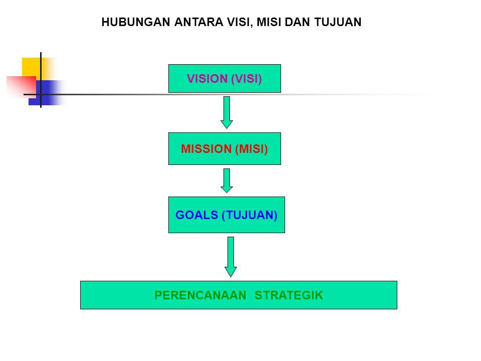 VISION (VISI) MISSION (MISI) GOALS (TUJUAN) PERENCANAAN STRATEGIK HUBUNGAN ANTARA VISI, MISI DAN TUJUAN