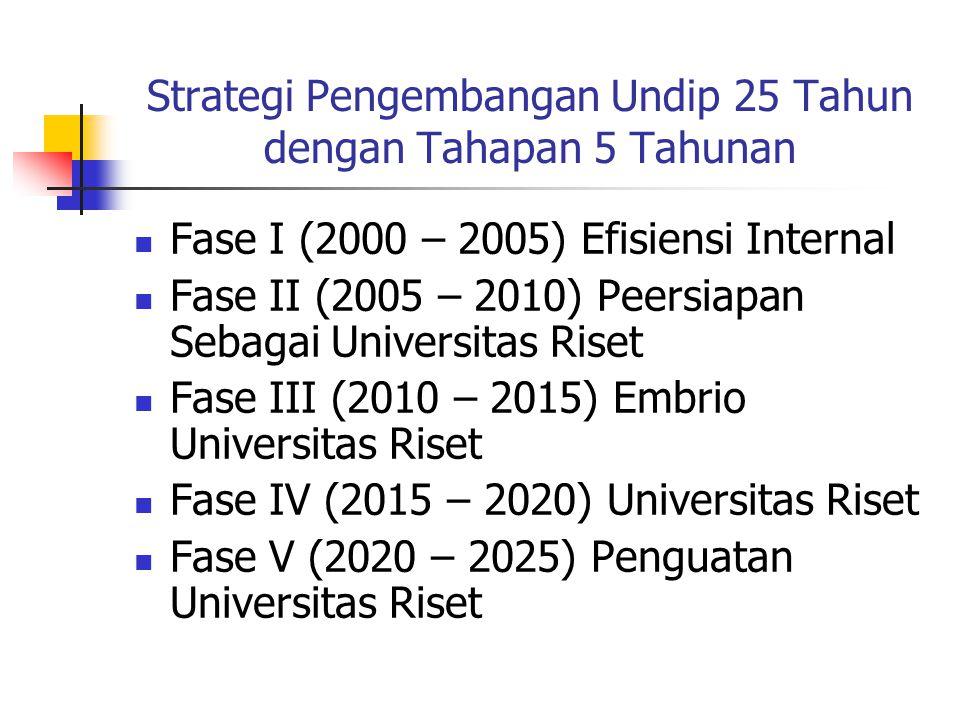 Dasar Penyusunan Renstra UU No 25 Th 2004 Sistem Perencanaan Pembangunan Nasional PP No.