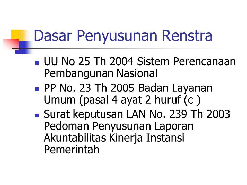 Dasar Penyusunan Renstra UU No 25 Th 2004 Sistem Perencanaan Pembangunan Nasional PP No. 23 Th 2005 Badan Layanan Umum (pasal 4 ayat 2 huruf (c ) Sura