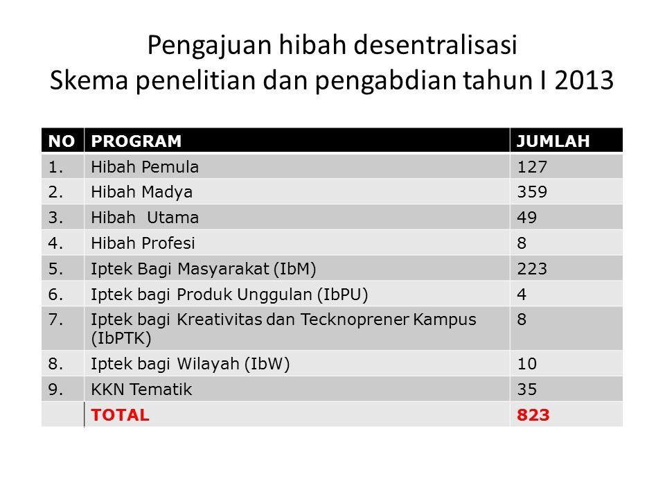Pengajuan hibah desentralisasi Skema penelitian dan pengabdian tahun I 2013 NOPROGRAMJUMLAH 1.Hibah Pemula127 2.Hibah Madya359 3.Hibah Utama49 4.Hibah Profesi8 5.5.Iptek Bagi Masyarakat (IbM)223 6.6.Iptek bagi Produk Unggulan (IbPU)4 7.7.Iptek bagi Kreativitas dan Tecknoprener Kampus (IbPTK) 8 8.8.Iptek bagi Wilayah (IbW)10 9.KKN Tematik35 TOTAL823