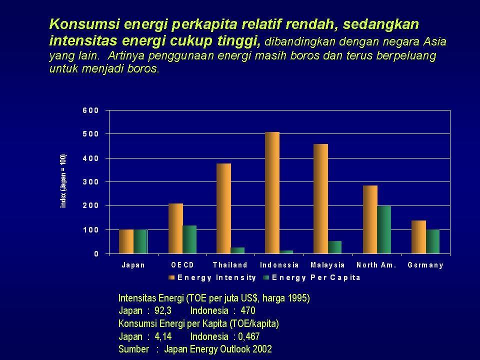 """Seminar dan Diskusi Publik : PENGHEMATAN ENERGI DAN PEMANFAATAN ENERGI ALTERNATIF YANG TERBARUKAN DI ERA ENERGI MAHAL"""" Sejak diketemukannya minyak men"""