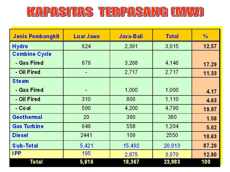 Kelistrikan Indonesia 2002 PLTA 14,94 % 1914 PLTA 14,81 % Pendapatan Energi Listrik PLTU 32,68 % PLTU 71,11 % JAWA 78 % PLTGU 32,51 % PLTD 14,08 % LUA