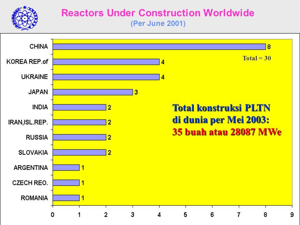 PUSAT PENGEMBANGAN ENERGI NUKLIR BADAN TENAGA NUKLIR NASIONAL Number of Reactors in Operation Worldwide (Per June 2002) Note: There were also 6 reacto