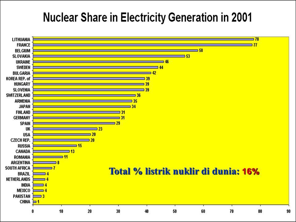 PUSAT PENGEMBANGAN ENERGI NUKLIR BADAN TENAGA NUKLIR NASIONAL Reactors Under Construction Worldwide (Per June 2001) Total konstruksi PLTN di dunia per