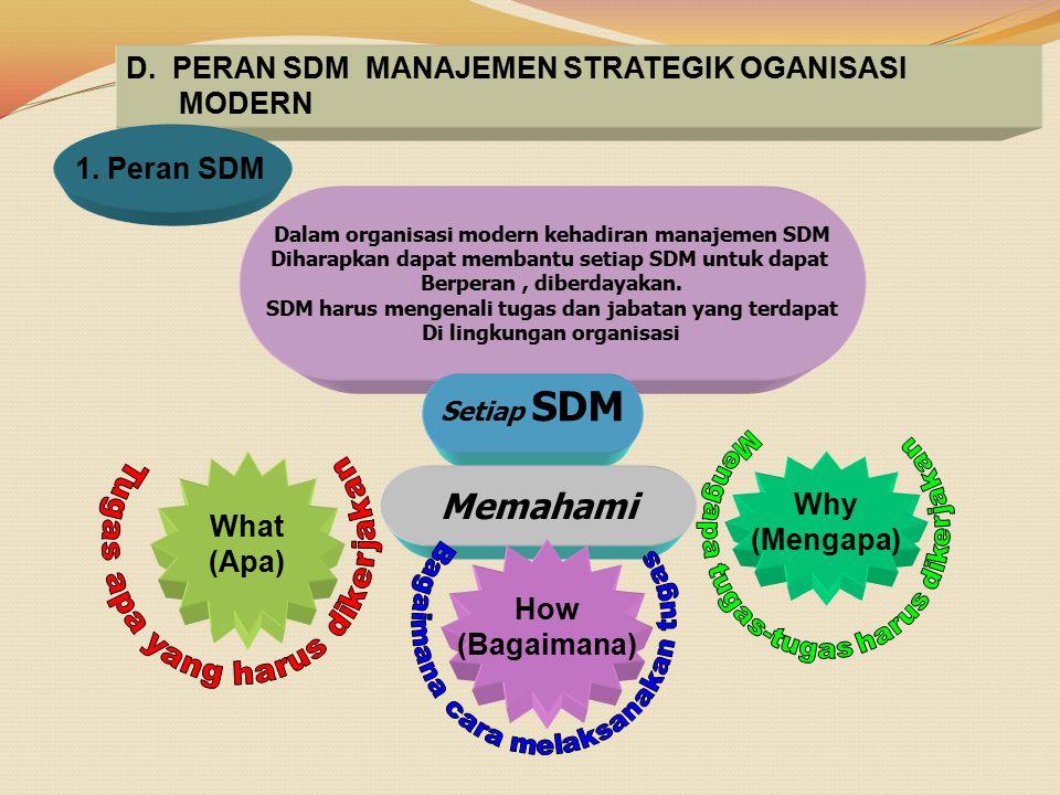 D. PERAN SDM MANAJEMEN STRATEGIK OGANISASI MODERN 1. Peran SDM Dalam organisasi modern kehadiran manajemen SDM Diharapkan dapat membantu setiap SDM un