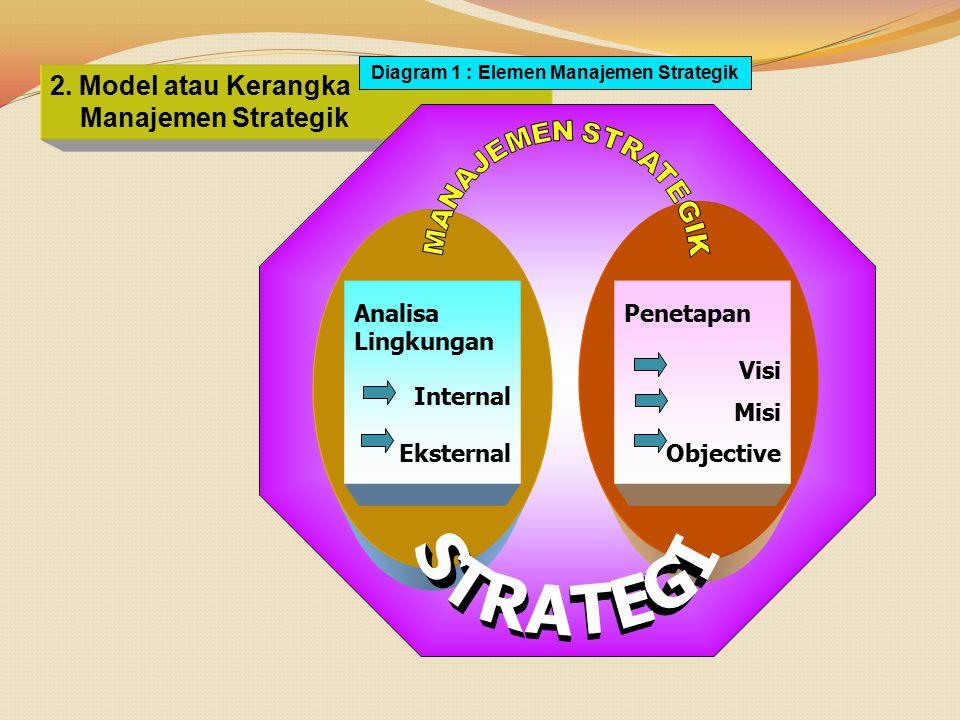 2. Model atau Kerangka Manajemen Strategik Diagram 1 : Elemen Manajemen Strategik Analisa Lingkungan Internal Eksternal Penetapan Visi Misi Objective
