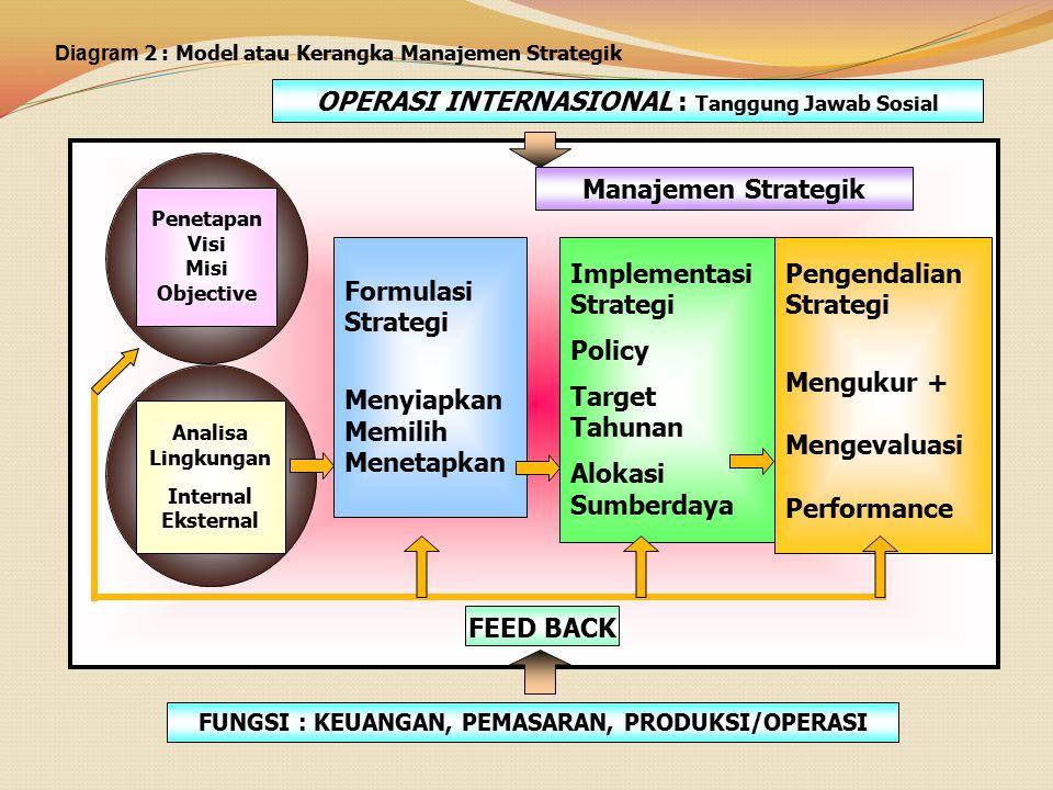 Diagram 2 : Model atau Kerangka Manajemen Strategik OPERASI INTERNASIONAL : Tanggung Jawab Sosial Penetapan Visi Misi Objective Analisa Lingkungan Int