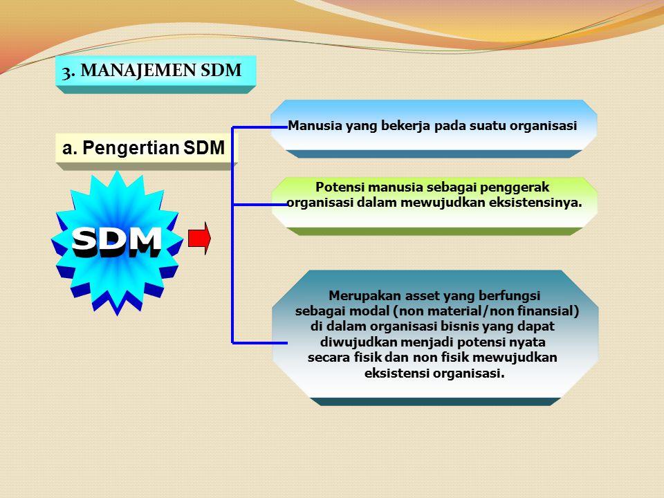 3. MANAJEMEN SDM a. Pengertian SDM Manusia yang bekerja pada suatu organisasi Potensi manusia sebagai penggerak organisasi dalam mewujudkan eksistensi