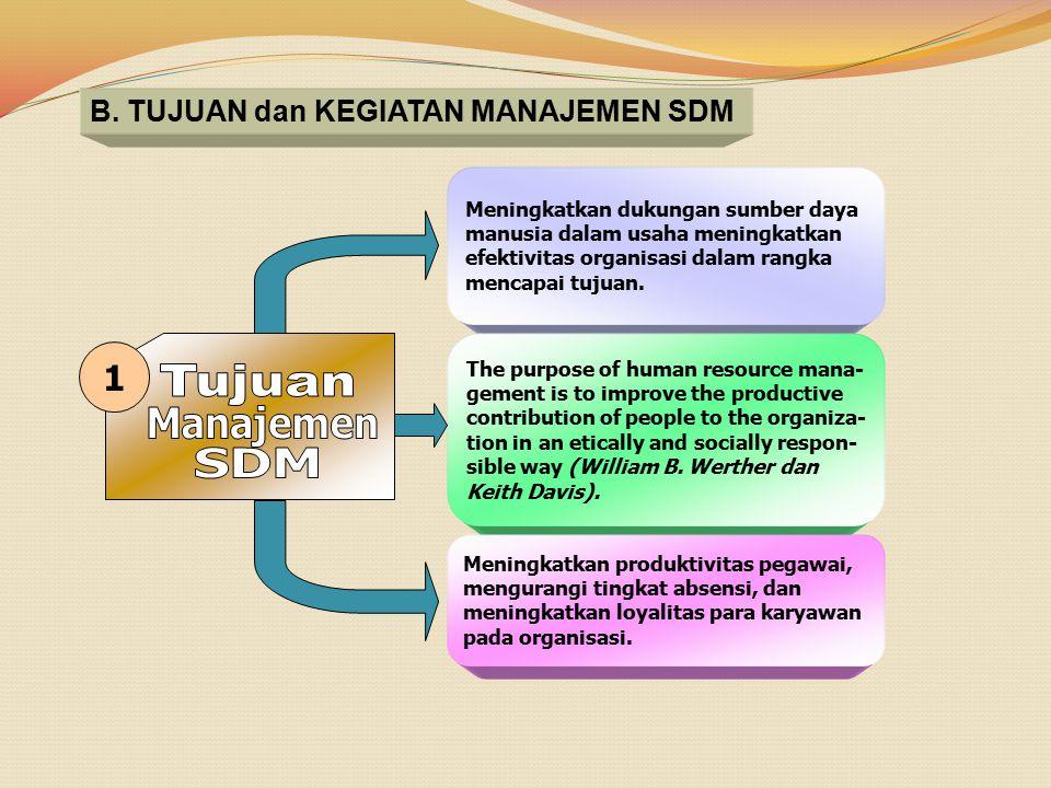 B. TUJUAN dan KEGIATAN MANAJEMEN SDM Meningkatkan dukungan sumber daya manusia dalam usaha meningkatkan efektivitas organisasi dalam rangka mencapai t