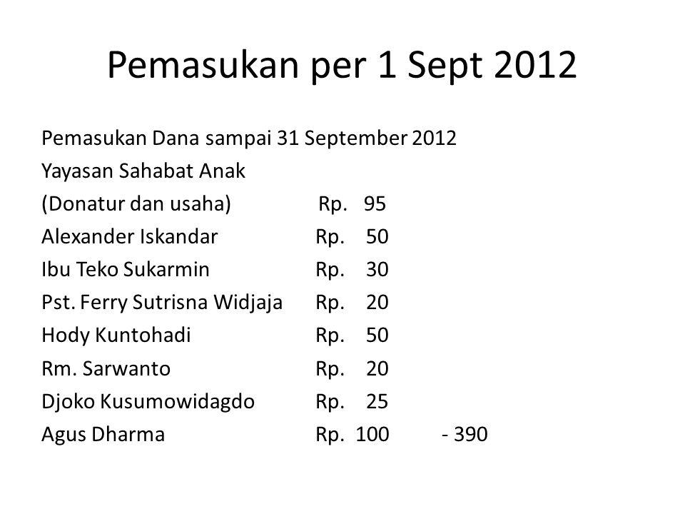 Pemasukan per 1 Sept 2012 Pemasukan Dana sampai 31 September 2012 Yayasan Sahabat Anak (Donatur dan usaha) Rp. 95 Alexander IskandarRp. 50 Ibu Teko Su