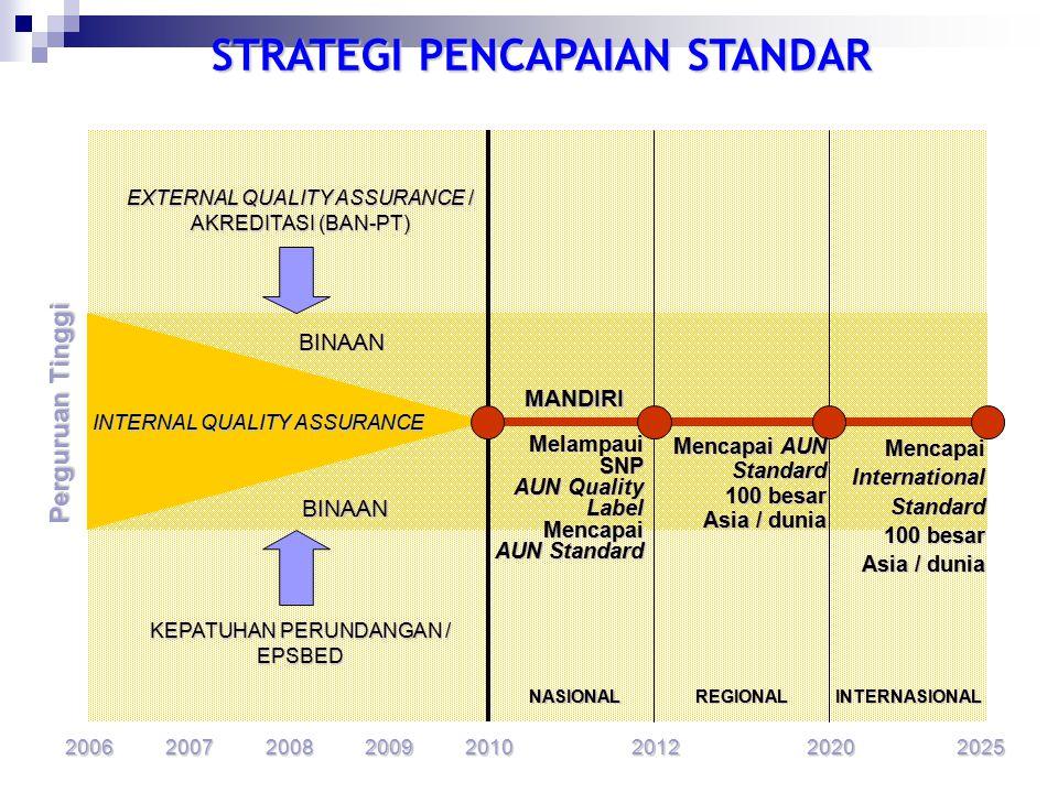 AUN STANDARD INTERNATIONAL STANDARD 2020 2025 2015 MODEL PENGENDALIAN MUTU PERGURUAN TINGGI External Quality Assurance / Publik / PME Akreditasi BAN-P