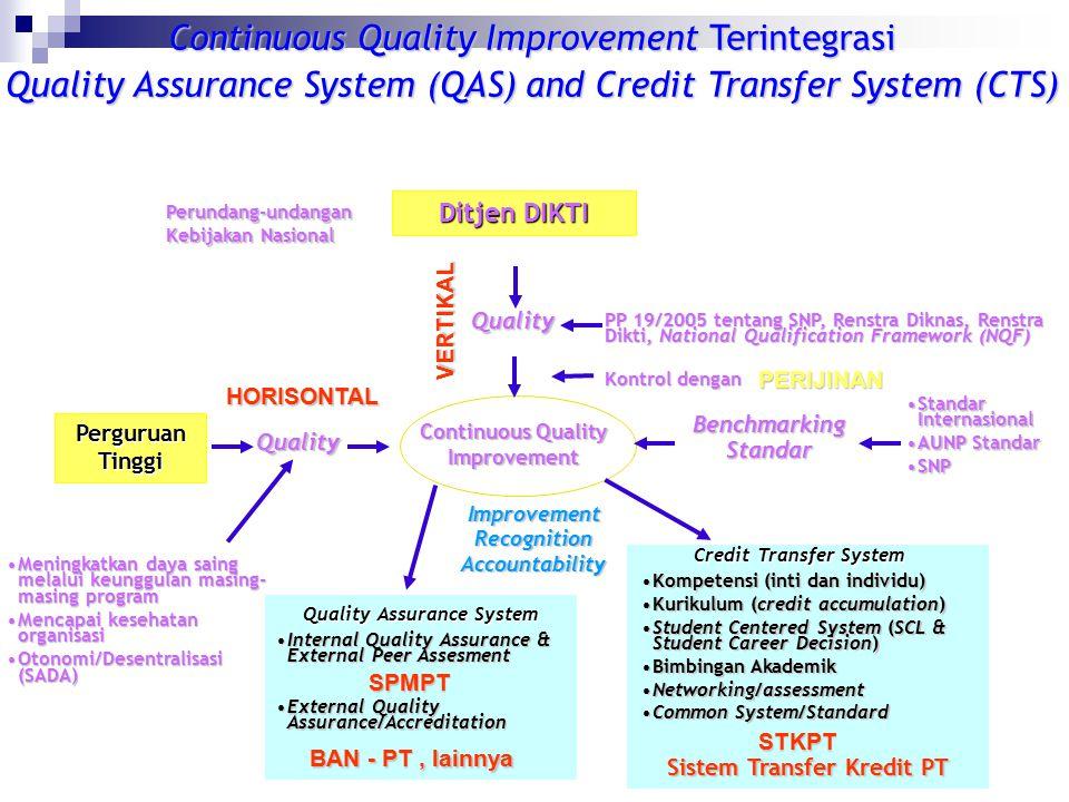 STRATEGI PENCAPAIAN STANDAR Perguruan Tinggi 200620072008200920102012 MelampauiSNP AUN Quality LabelMencapai AUN Standard BINAAN BINAAN MANDIRI 202020