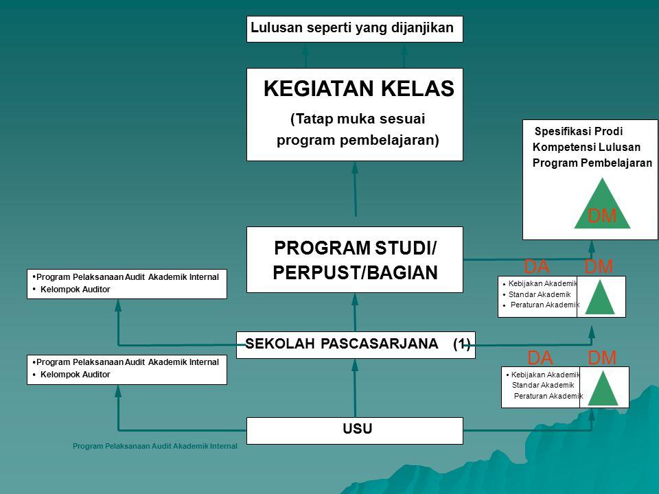 Lulusan seperti yang dijanjikan KEGIATAN KELAS (Tatap muka sesuai program pembelajaran) PROGRAM STUDI DEPARTEMEN F A K U L T A S (10) USU  Program Pe