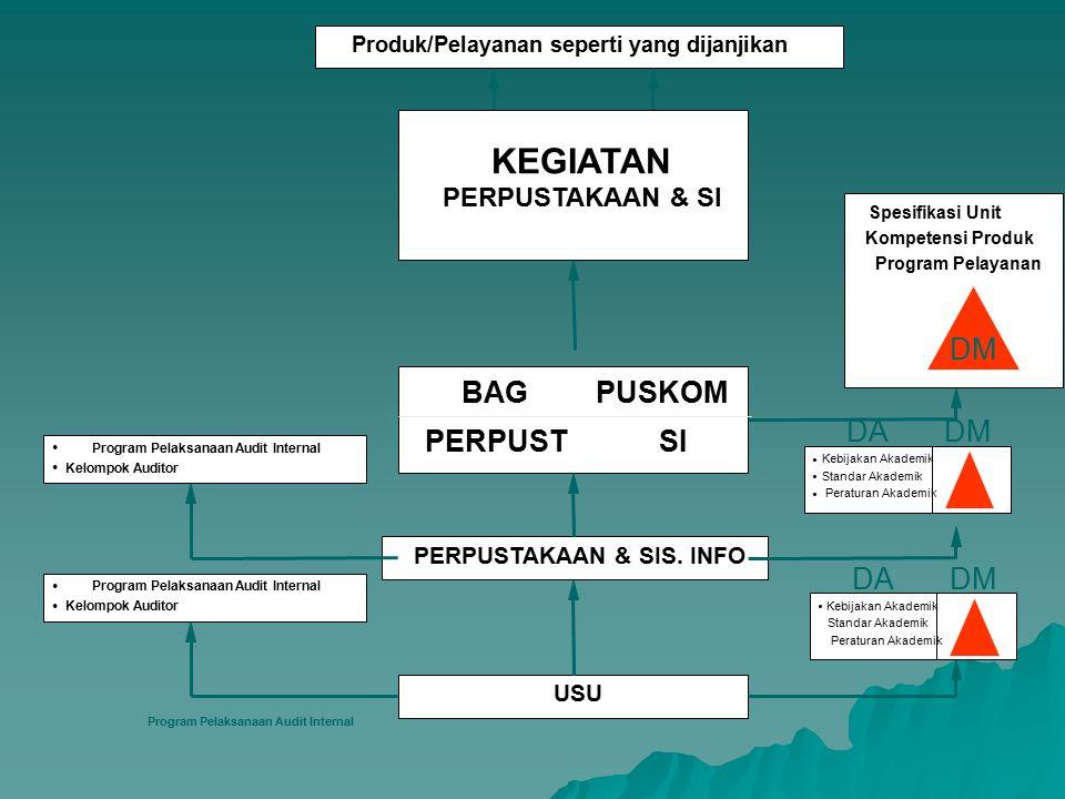 Produk/Pelayanan seperti yang dijanjikan KEGIATAN PPM LP LP3M USU  Program Pelaksanaan Audit Akademik Internal  Kelompok Auditor  Program Pelaksana