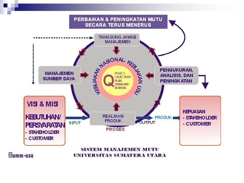STANDAR PELAKSANAAN MONITORING EVALUASI DIRI AUDITINTERNALRUMUSANKOREKSI PENINGKATANMUTU Standar Baru QUALITY ASSURANCE Model AUN-QA
