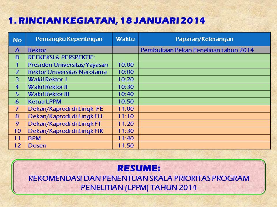 1. RINCIAN KEGIATAN, 18 JANUARI 2014 No Pemangku KepentinganWaktuPaparan/Keterangan ARektorPembukaan Pekan Penelitian tahun 2014 BREFKEKSI & PERSPEKTI
