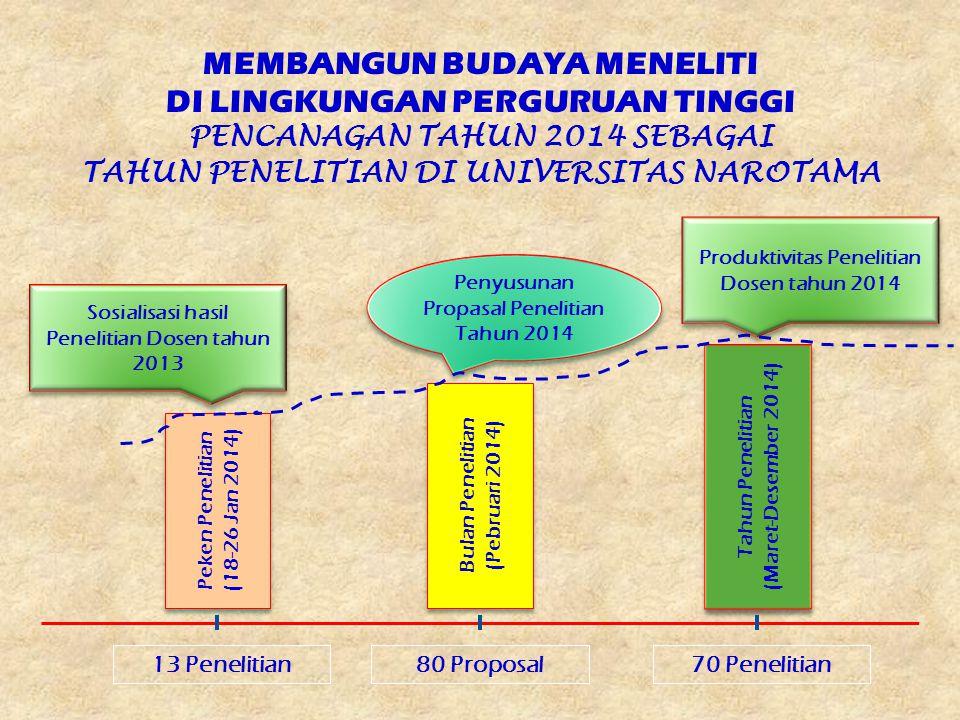 MEMBANGUN BUDAYA MENELITI DI LINGKUNGAN PERGURUAN TINGGI PENCANAGAN TAHUN 2014 SEBAGAI TAHUN PENELITIAN DI UNIVERSITAS NAROTAMA Peken Penelitian (18-2
